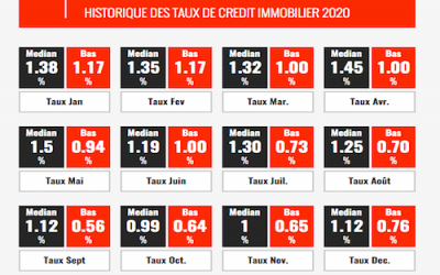 TAUX IMMOBILIER ACTUEL